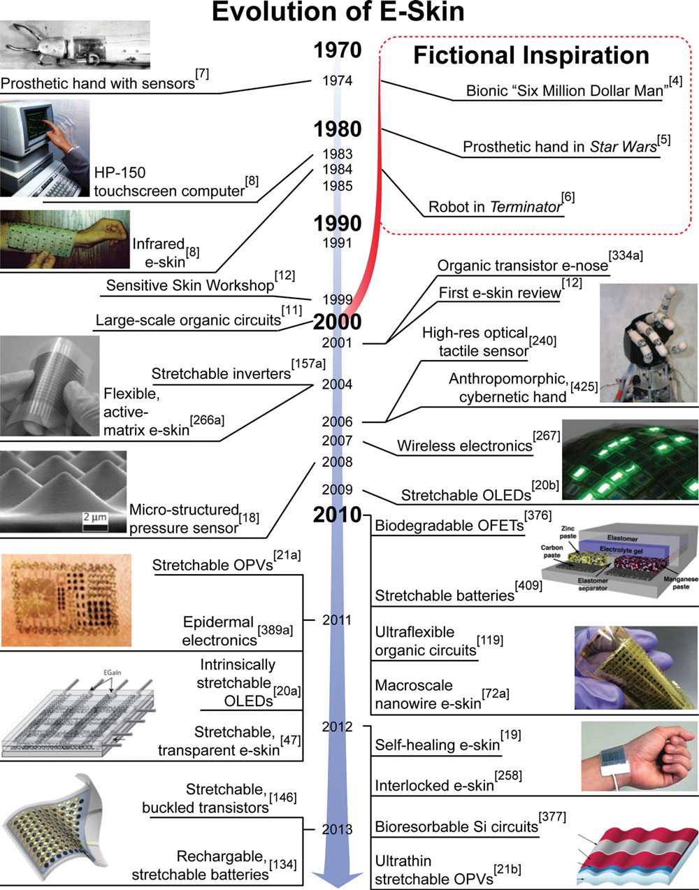 Electronic Skin,Diagnosis,Robots That Can Feel Touch,Sci & Tech,Technology,Medicine,nanowire transistors